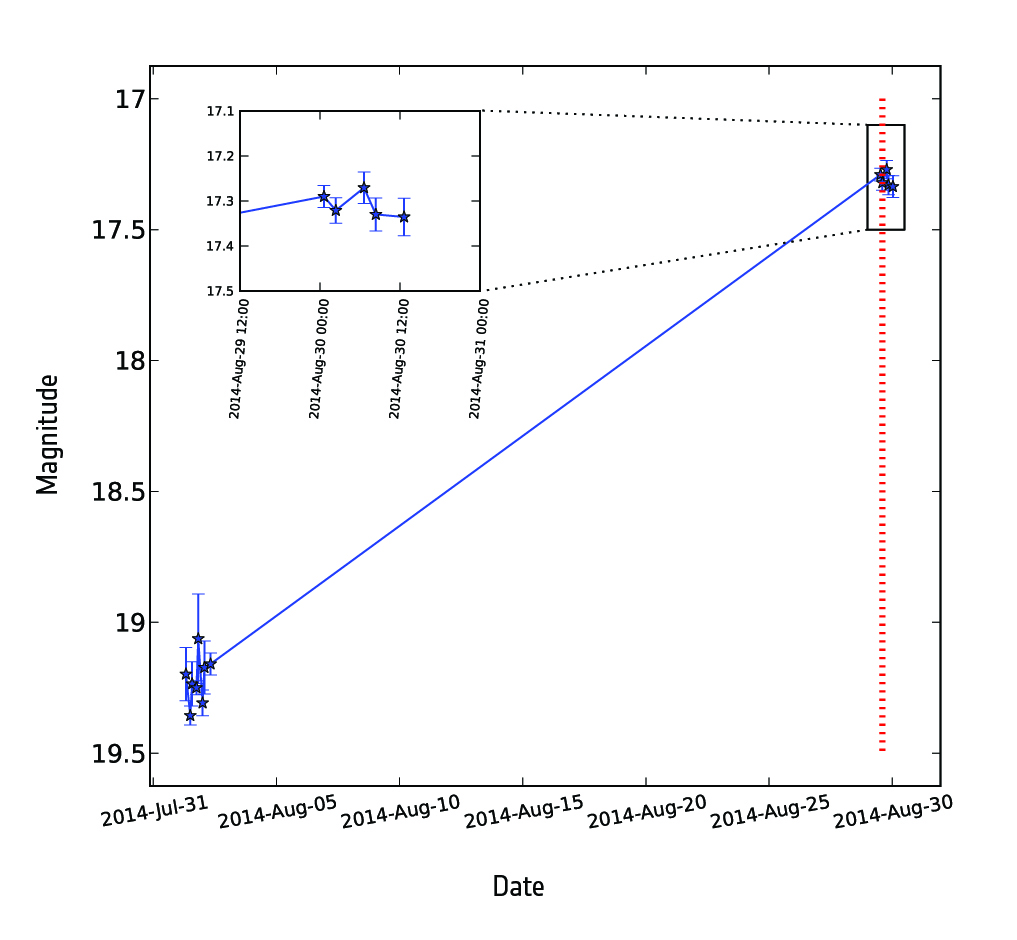 Light curve of galaxy SDSS J132102.26+453223.8 obtained with Gaia. It shows the evolution in time of the galaxy's brightness. The brightness is indicated on the vertical axis; smaller magnitude values indicate a brighter source. The light curve shows how the galaxy significantly brightened up between the two consecutive Gaia observations because of a stellar explosion, or supernova, which was named Gaia14aaa. This is the first supernova discovered with Gaia. The data points and error bars at the lower left corner are from the first observation, performed on 31 July 2014, and they are in line with previous observations of the same galaxy performed with other telescopes. The data points at the upper right corner are from the second observation, performed on 30 August 2014, and reveal a sudden rise in brightness of almost two magnitudes (roughly a factor of 6). Using data from Gaia and other telescopes, astronomers confirmed that Gaia14aaa is a Type Ia supernova, the explosion of a white dwarf caused by the accretion of matter from a companion star in a binary system. Credits: ESA/Gaia/DPAC/Z. Kostrzewa-Rutkowska (Warsaw University Astronomical Observatory) & G. Rixon (Institute of Astronomy, Cambridge)