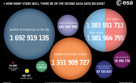 Opening of the Gaia Archive